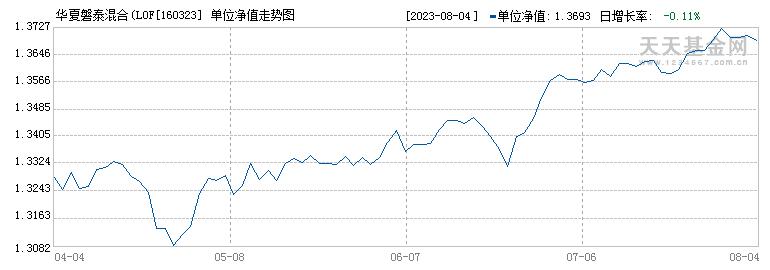 华夏磐泰混合(LOF)(160323)历史净值