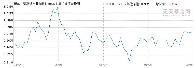 鹏华高铁分级(160639)历史净值