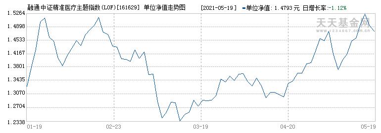 融通证券分级(161629)历史净值