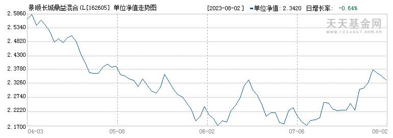 景顺长城鼎益混合(LOF)(162605)历史净值