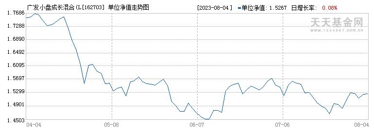 广发小盘成长混合(LOF)(162703)历史净值