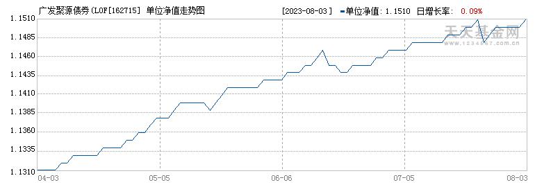 广发聚源债券(LOF)A(162715)历史净值