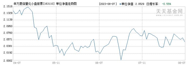 申万量化小盘(163110)历史净值