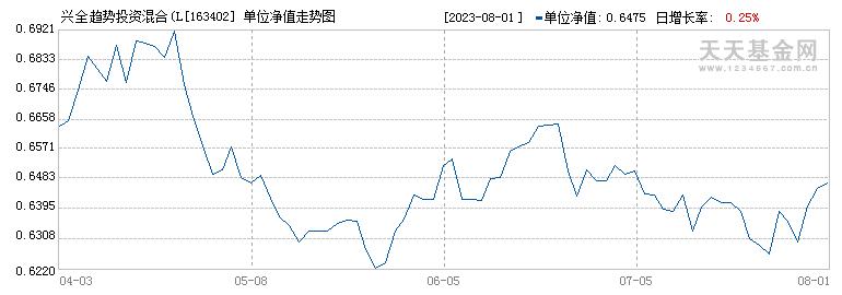 兴全趋势投资混合(LOF)(163402)历史净值