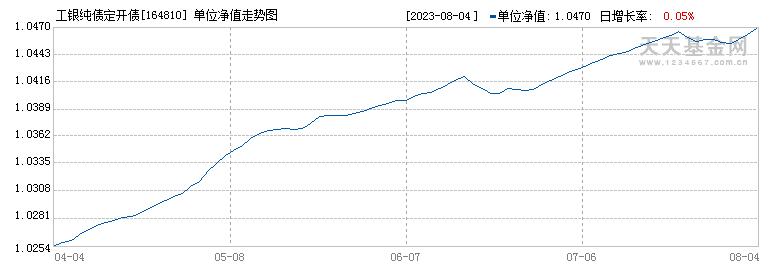 工银纯债定开债(164810)历史净值