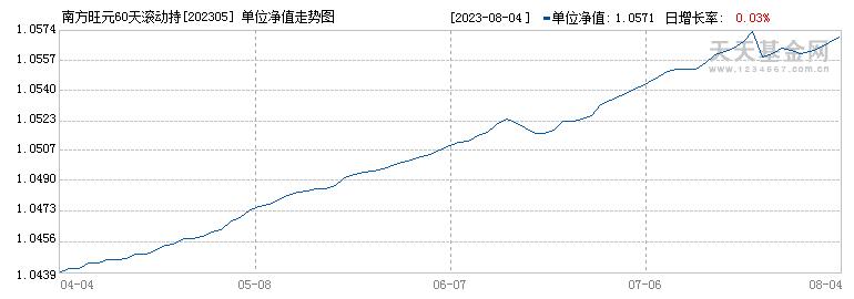 南方理财60天债券A(202305)历史净值