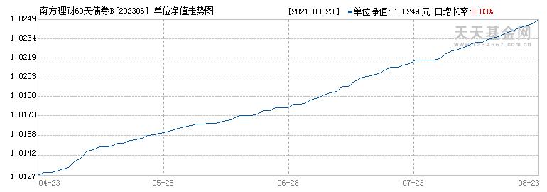 南方理财60天B(202306)历史净值