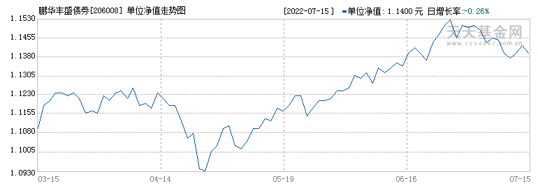 鹏华丰盛债券(206008)历史净值