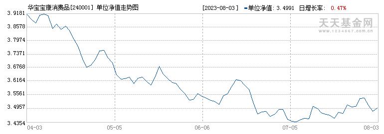 华宝宝康消费品(240001)历史净值