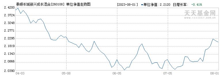 景顺长城新兴成长混合(260108)历史净值