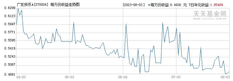 广发货币A(270004)历史净值