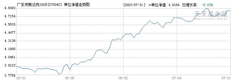 广发纳斯达克100指数A(270042)历史净值