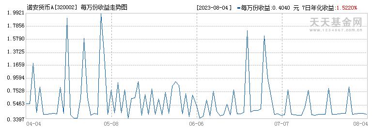 诺安货币A(320002)历史净值