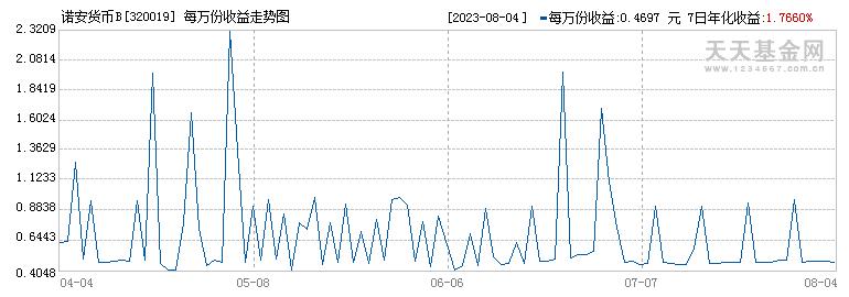 诺安货币B(320019)历史净值