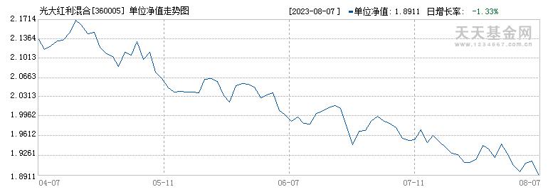 光大红利混合(360005)历史净值