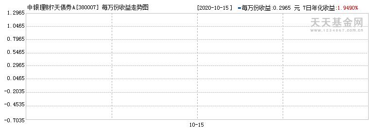 中银理财7天债券A(380007)历史净值