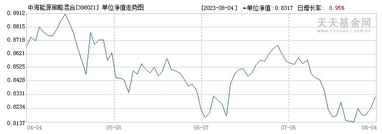中海能源策略混合(398021)历史净值
