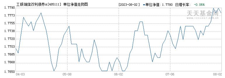 工银瑞信双利债券A(485111)历史净值