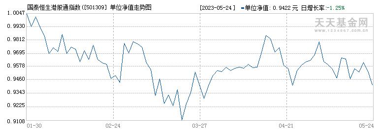 国泰恒生港股通指数(LOF)(501309)历史净值