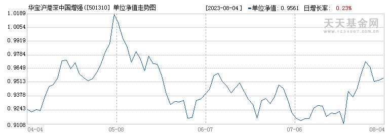 华宝沪港深中国增强(LOF)A(501310)历史净值