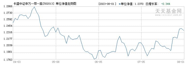 长盛中证申万一带一路分级(502013)历史净值