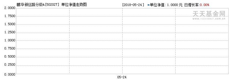 (502027)历史净值