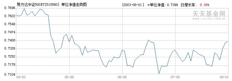 易方达中证500ETF(510580)历史净值