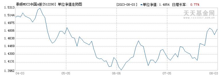 景顺MSCI中国A股ETF(512280)历史净值