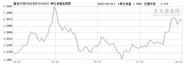 建信沪深300红利ETF(512530)历史净值