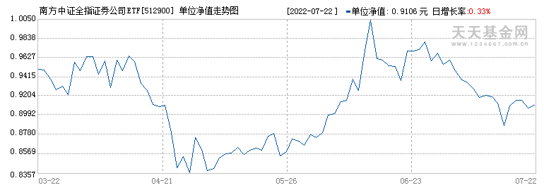 南方中证全指证券ETF(512900)历史净值