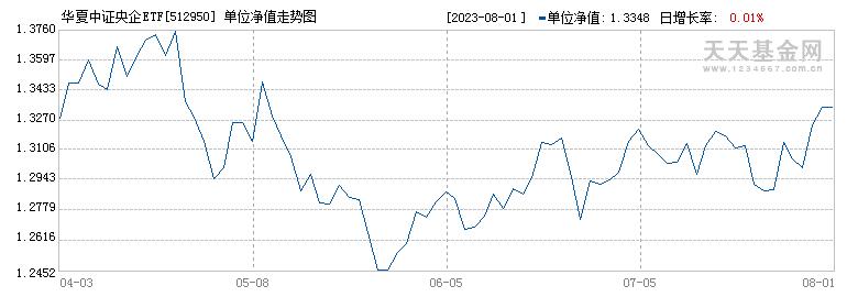 华夏中证央企ETF(512950)历史净值