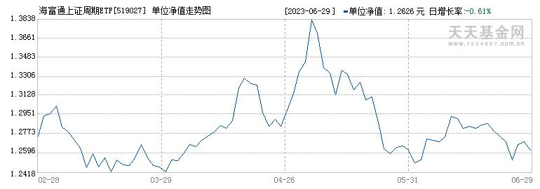 海富通上证周期ETF联接(519027)历史净值