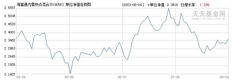 海富通内需热点混合(519056)历史净值