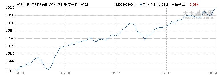 浦银安盛6个月定期债券A(519121)历史净值
