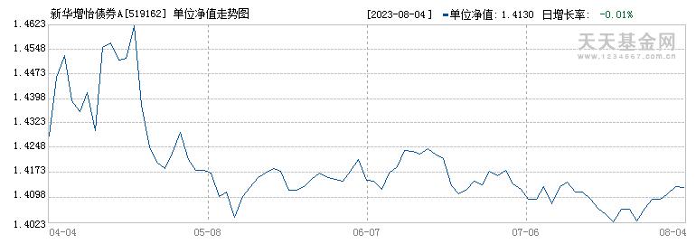 新华增怡债券A(519162)历史净值