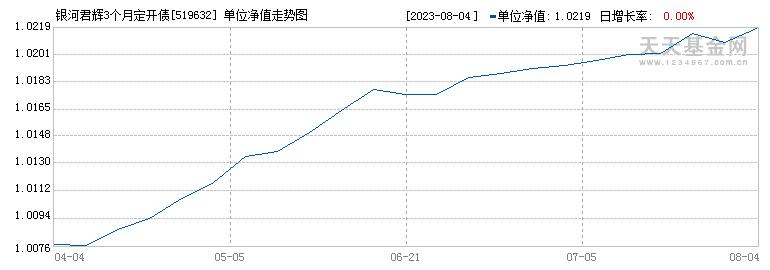 银河君辉3个月定开债(519632)历史净值