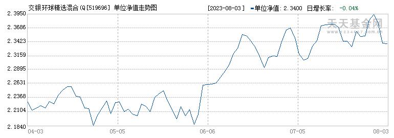 交银环球精选混合(QDII)(519696)历史净值