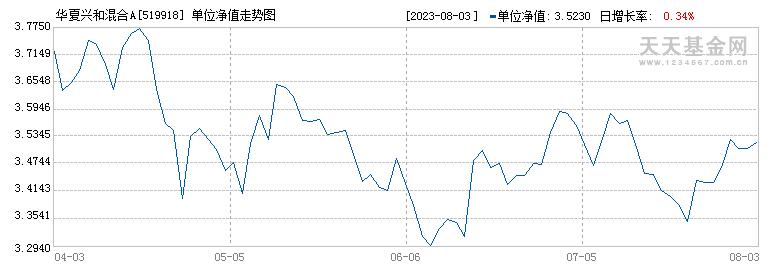 华夏兴和混合(519918)历史净值