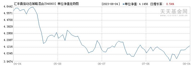 汇丰晋信动态策略混合A(540003)历史净值