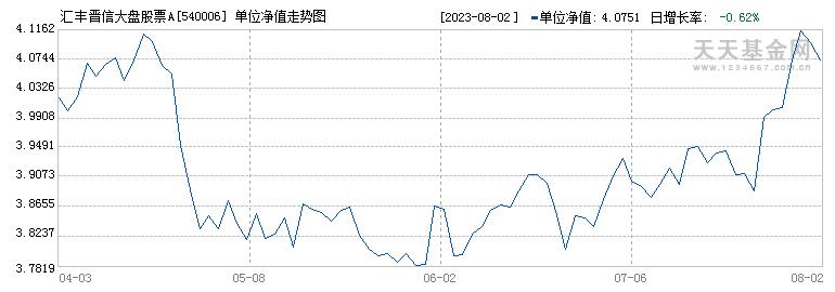 汇丰晋信大盘股票A(540006)历史净值