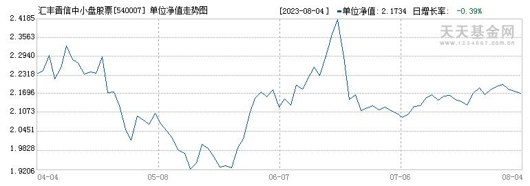 汇丰晋信中小盘股票(540007)历史净值