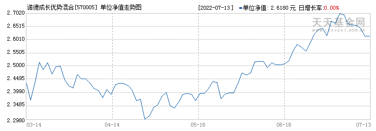 诺德成长优势混合(570005)历史净值