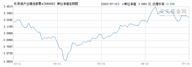 东吴新产业精选混合(580008)历史净值