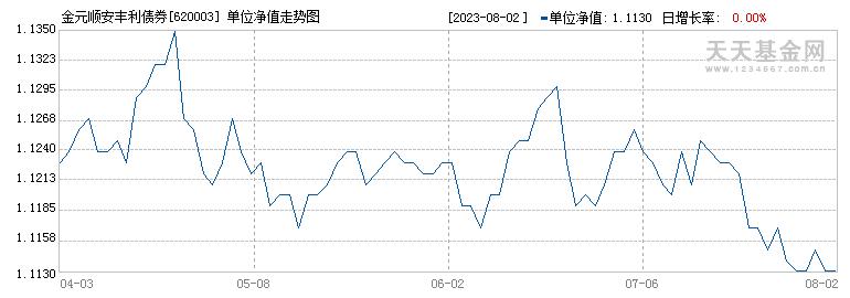 金元顺安丰利债券(620003)历史净值