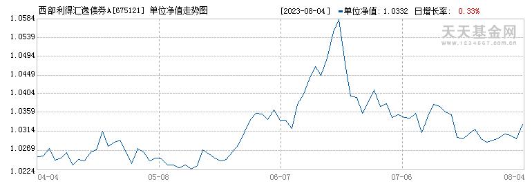 西部汇逸债券A(675121)历史净值