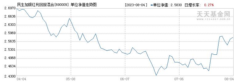 民生加银红利回报混合(690009)历史净值