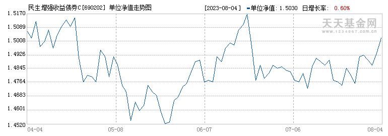 民生增强收益债券C(690202)历史净值