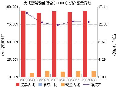 大成基金公司网站_大成蓝筹稳健(090003)主页_天天基金网