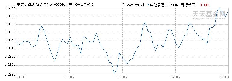 东方红战略精选沪港深混合型证券投资基金({fundid})当日净值