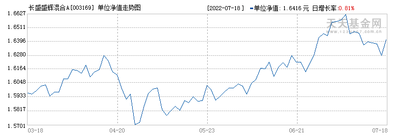 长盛盛辉混合型证券投资基金({fundid})当日净值